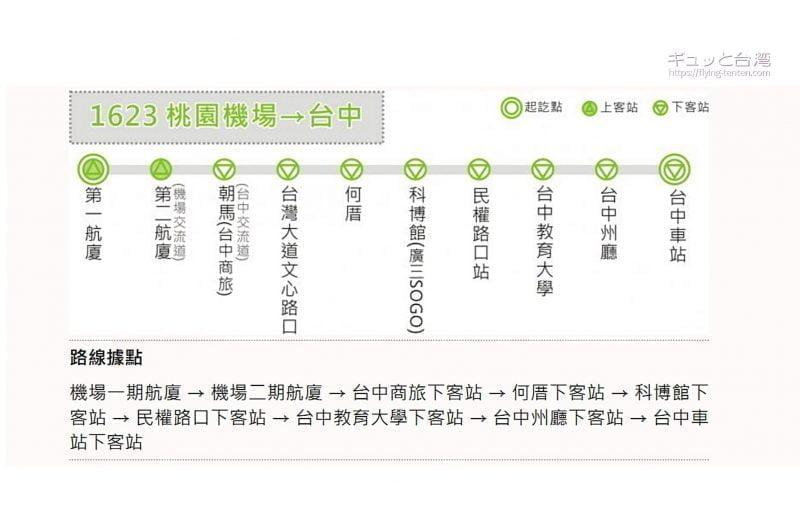 統聯客運1623路線図